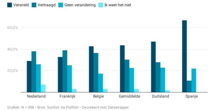 Pandemie stelt digitalisering Nederlandse MKB uit
